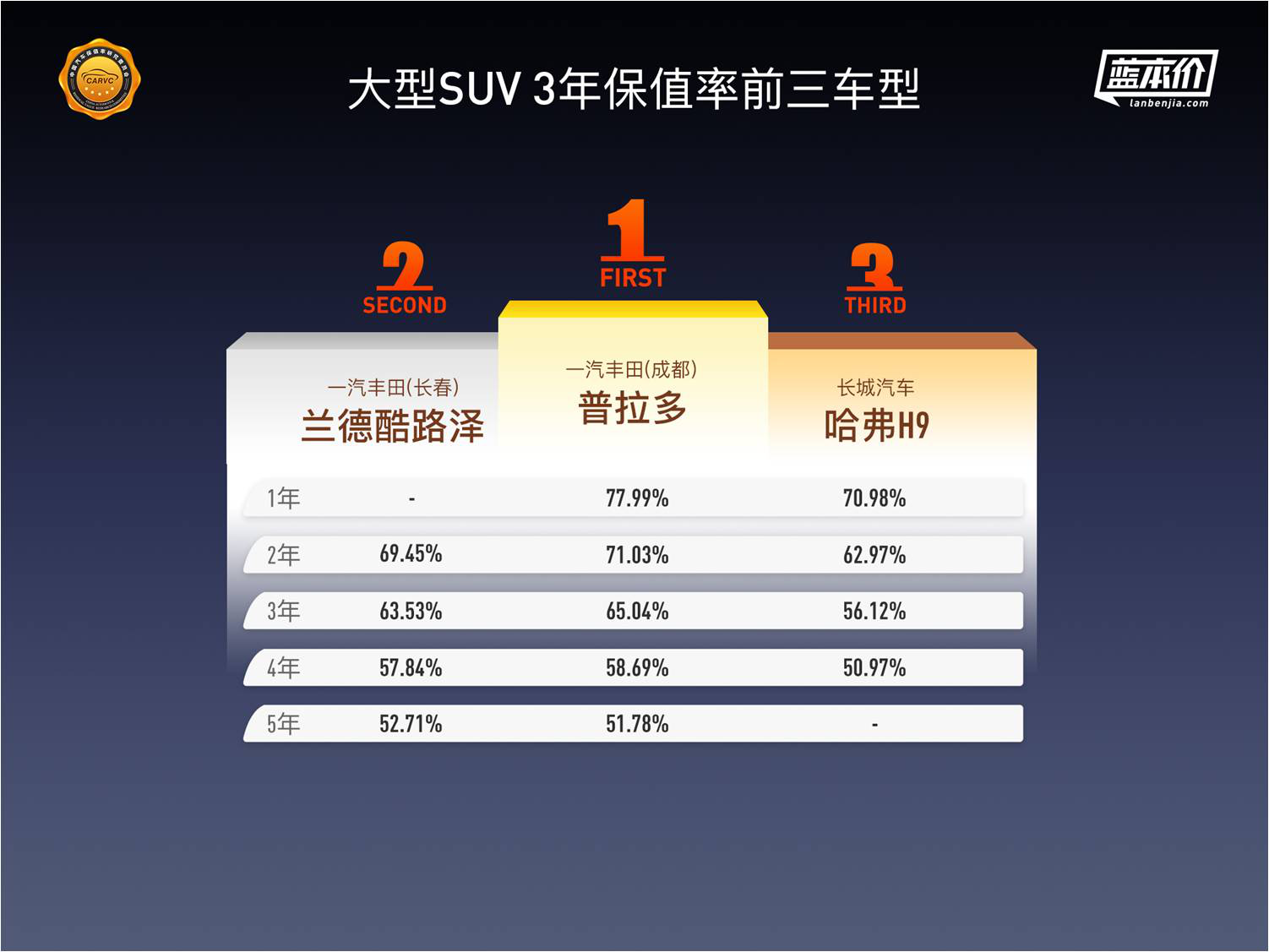 中国汽车保值率深度报告:纯电动车保值率排名首次发布