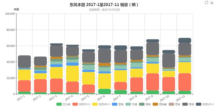 """本田在华再夺""""日系销冠"""",合资公司却陷""""产能""""困扰"""