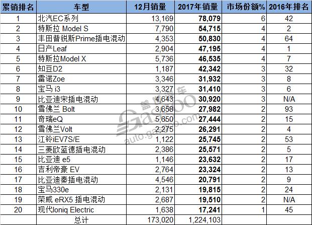 2017全球新能源车销量排行榜:中国车企如何撑起半边天?