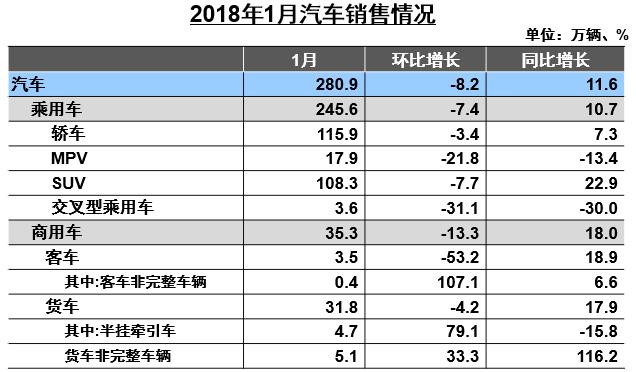 1月汽车产销同比大增 新能源激增4倍