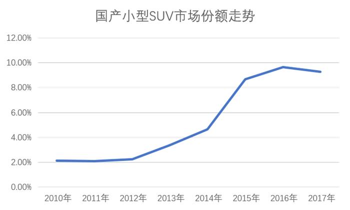 2019年超越紧凑型轿车?国产SUV细分市场分析