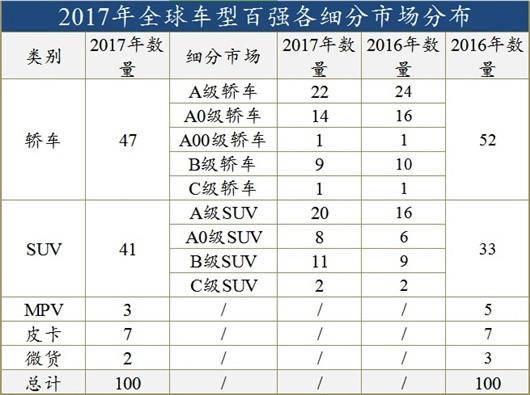 2017年全球最畅销汽车TOP100