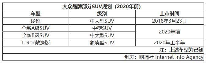 大众品牌扩充SUV阵容 2020年前增至20款