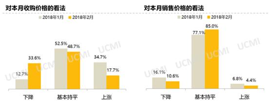 2018年2月份中国二手车经理人指数为46.0%