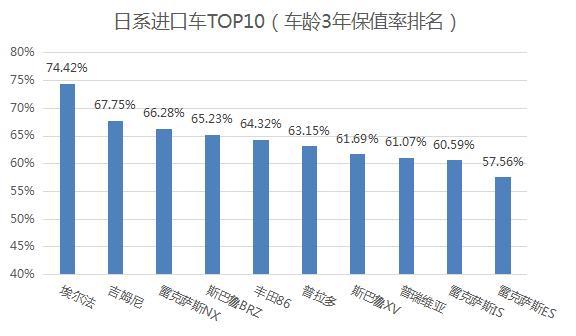 2018中国汽车保值率报告权威发布 哪些车最保值?