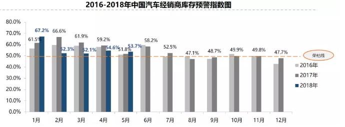 持续高于警戒线 5月汽车经销商库存预警指数为53.7%