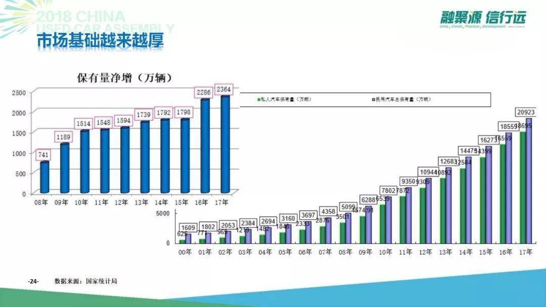 7年后迈向3000万台,中国二手车新阶段怎么玩?