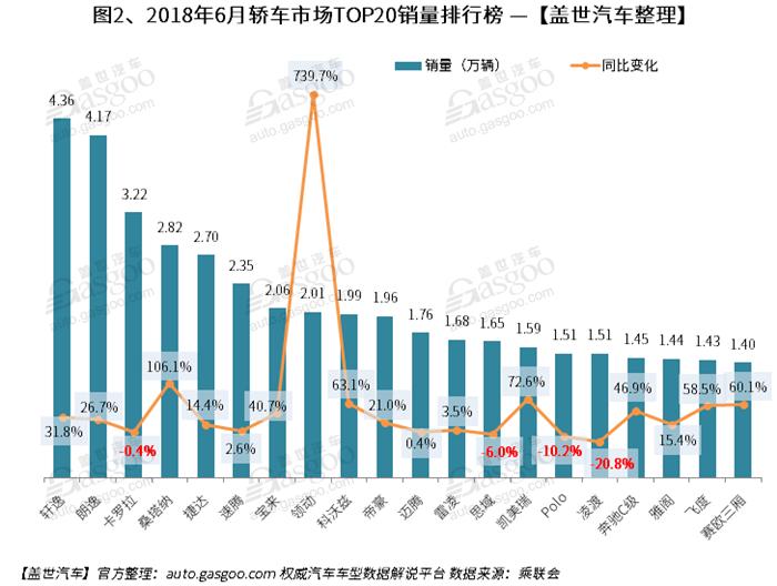 2018年6月汽车销量排行榜: SUV同比微跌 增速持续低于轿车