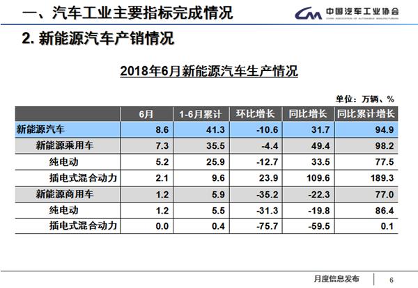 中汽协:上半年汽车销量增5.6%超预期