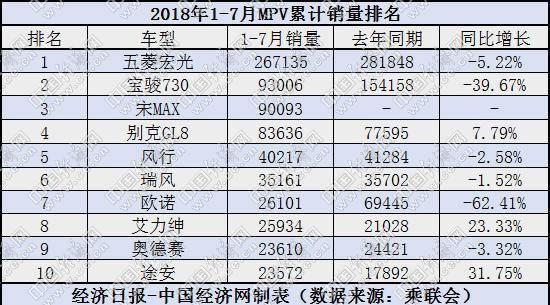 7月MPV:五菱企稳 瑞风下滑 合资高端车稳中有增