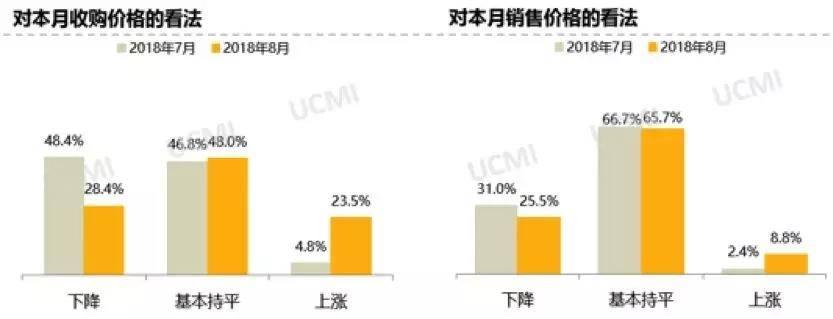 协会发布|2018年8月份中国二手车经理人指数为50.3%