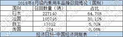 8月召回汽车35万辆 本田陷