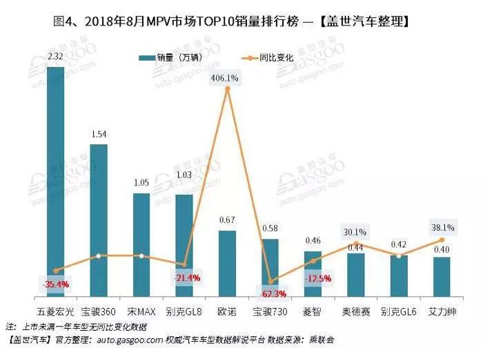 2018年8月汽车销量排行榜: 朗逸摘取桂冠 英朗重返前十