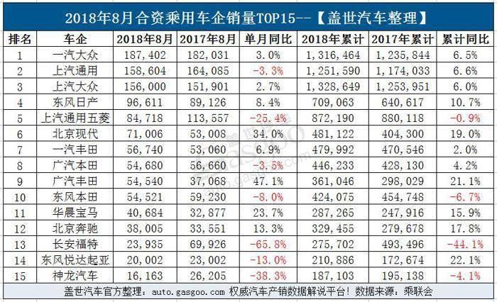 8月乘用车企业销量排行榜:32家车企跌幅超40% 自主呈现两级分化