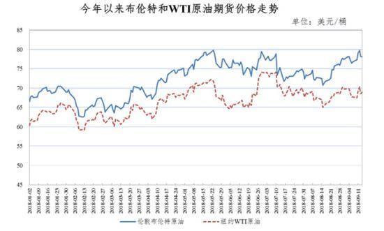 国内成品油价,柴油价上涨,汽油价上涨