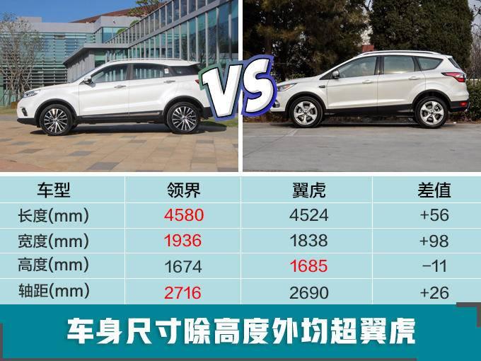 福特新SUV预售11.98万起 比翼虎大/价格便宜5万-图2