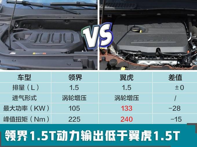 福特新SUV预售11.98万起 比翼虎大/价格便宜5万-图3