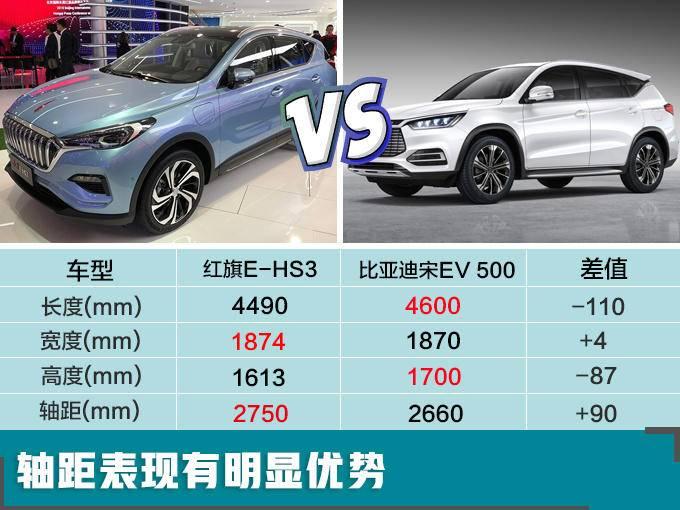 红旗纯电SUV即将开卖 尺寸超比亚迪宋/25.98万起-图2