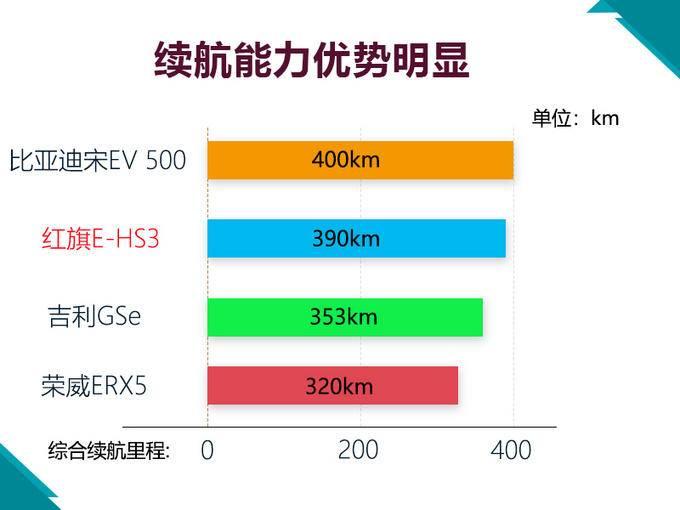 红旗纯电SUV即将开卖 尺寸超比亚迪宋/25.98万起-图3