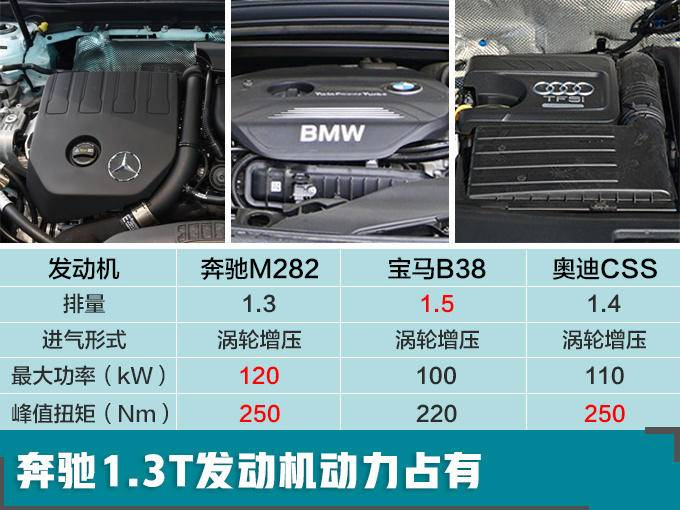 奔驰全新SUV GLB内饰曝光 7座布局/或30万起售-图1