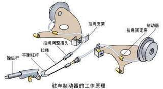 电子手刹起步时要手动释放吗,和机械手刹有什么区别?