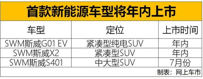 SWM斯威将推出超10款新车 纯电动+7座大SUV-图1