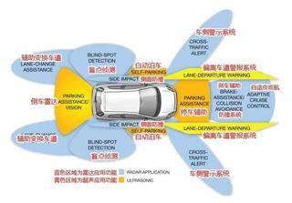同样号称ADAS,中高端车型和低端车型区别到底在哪里?