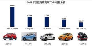 月薪5000,有哪些微型纯电动汽车值得推荐?