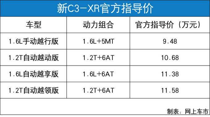 东风雪铁龙新C3-XR开卖 售9.48-11.58万元-图2