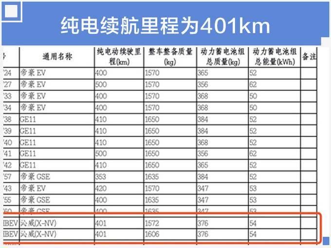 本田推XR-V纯电动版SUV 4季度上市续航超400km-图1