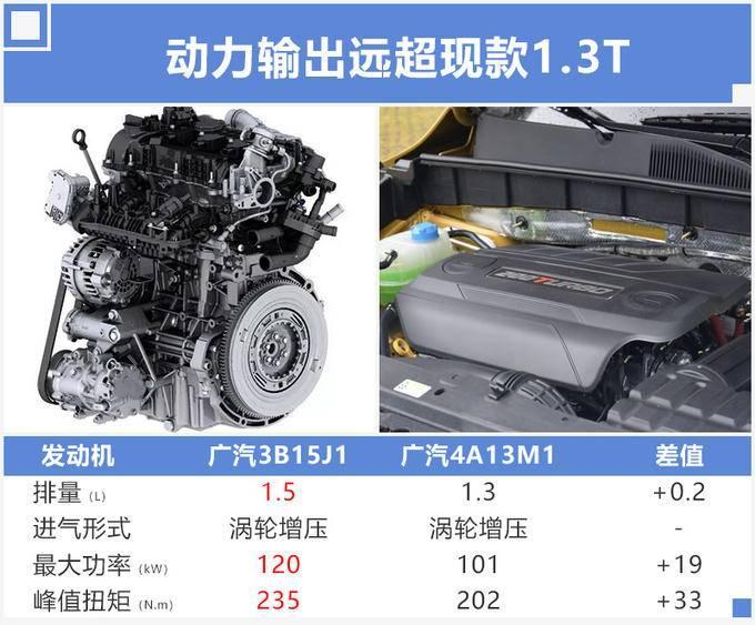 传祺GS3换搭1.5T三缸机 动力提升油耗下降13-图2