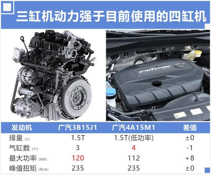 传祺GS3换搭1.5T三缸机 动力提升油耗下降13-图3