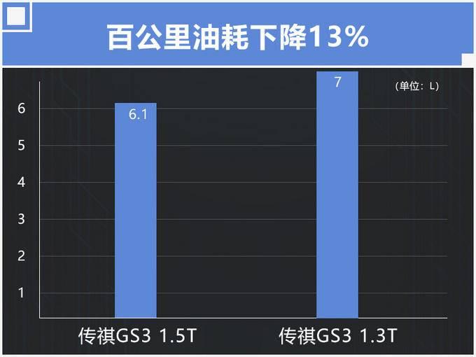 传祺GS3换搭1.5T三缸机 动力提升油耗下降13-图4