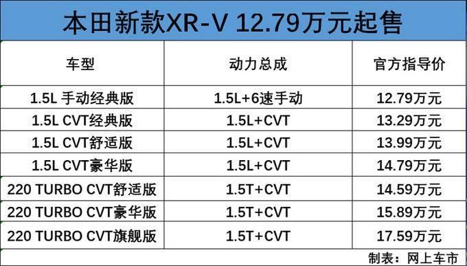 本田新款XR-V上市 换1.5T动力更猛12.79万起售-图1