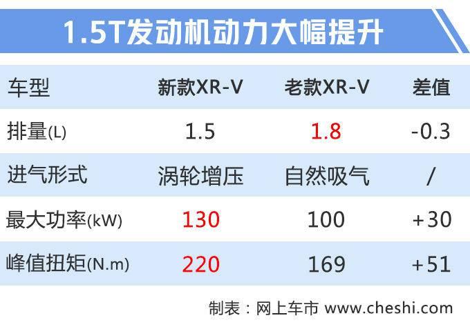 本田新款XR-V上市XX万元起售/搭1.5T引擎-图2
