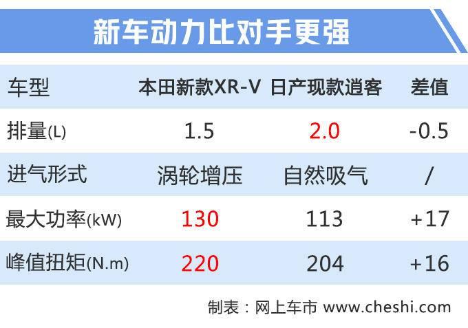 本田新款XR-V上市XX万元起售/搭1.5T引擎-图3