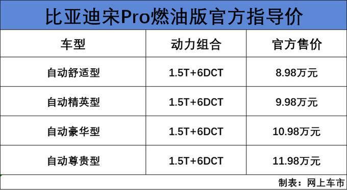 比亚迪宋Pro上市 三种动力售价8.98-21.98万元-图1
