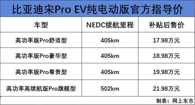 比亚迪宋Pro上市 三种动力售价8.98-21.98万元-图3