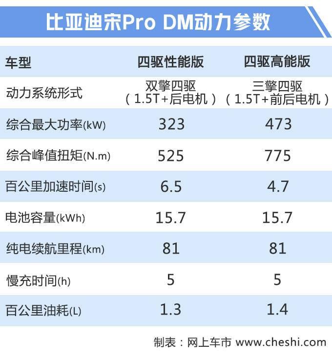 比亚迪宋Pro上市 三种动力售价X.XX-XX.XX万元-图1