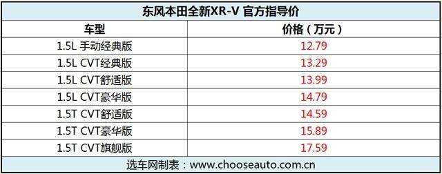 12.79万元起售 东风本田新款XR-V正式上市