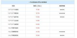 丰田全新卡罗拉上市,售价11.98万起,哪款性价比最高呢?