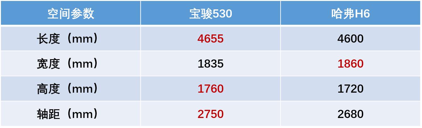 宝骏530和长城h6哪个好 宝骏530售价上比长城h6低2万左右