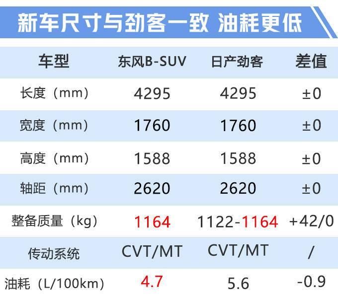 日产劲客将推出混动版 油耗最低4.7L降16-图4