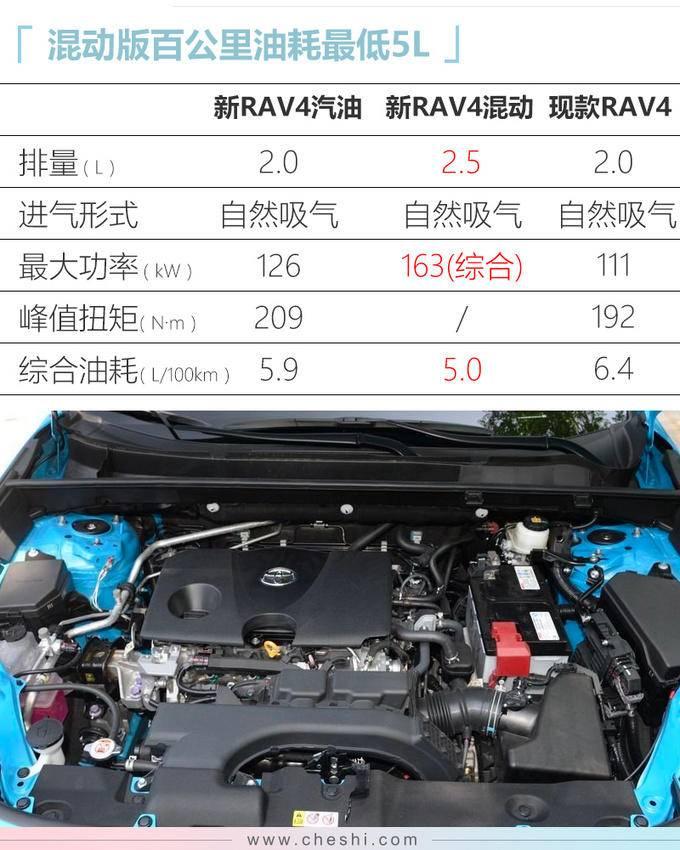 丰田新RAV4预售18万起 比老款便宜X.X万10月上市-图1