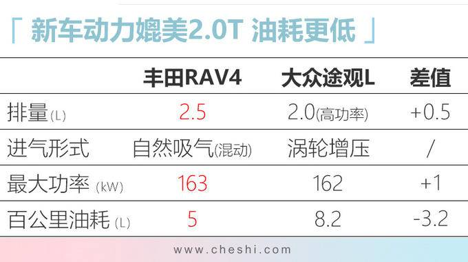丰田新RAV4开启预售 配备三种四驱10月上市-图1