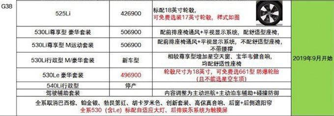 宝马新款5系到店实拍 售价大幅下调本月底就能买-图1