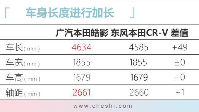 广汽本田皓影到店实拍 配CR-V同款内饰年内上市-图1