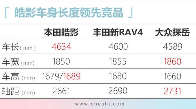 广汽本田皓影到店实拍 配CR-V同款内饰年内上市-图2