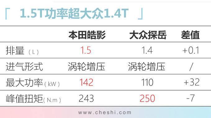 广汽本田皓影到店实拍 配CR-V同款内饰年内上市-图3
