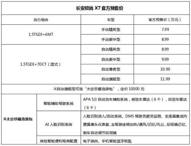 终身保养 维修免费 长安欧尚X7 7.99万起预售价发布